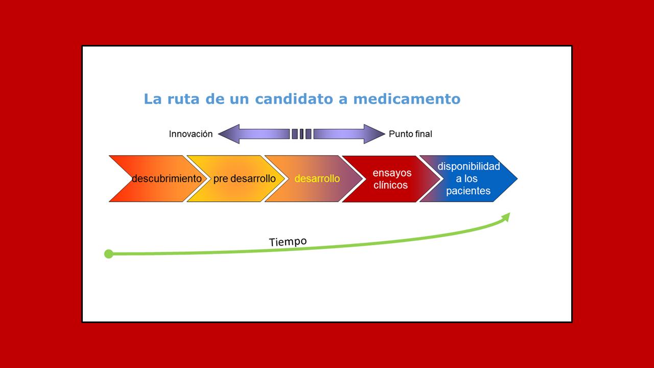 COVID-19, mayo 2021: ¿dónde estamos en avances farmacológicos?